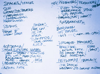 White Board, Where is Independent Dance in Sydney? Symposium